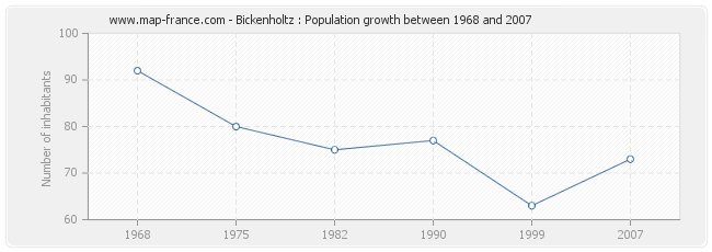 Population Bickenholtz