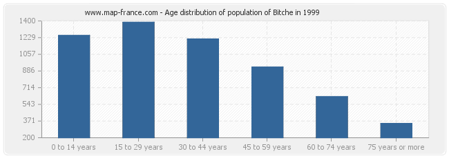 Age distribution of population of Bitche in 1999