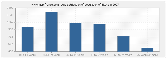 Age distribution of population of Bitche in 2007