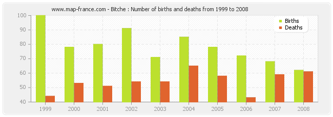 Bitche : Number of births and deaths from 1999 to 2008