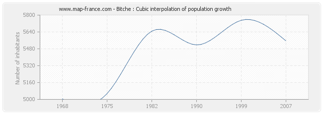 Bitche : Cubic interpolation of population growth