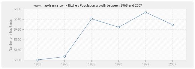 Population Bitche