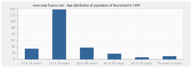 Age distribution of population of Bourscheid in 1999