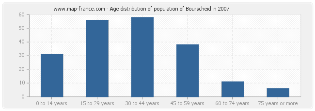 Age distribution of population of Bourscheid in 2007