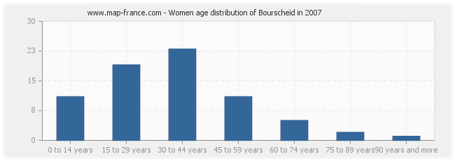 Women age distribution of Bourscheid in 2007