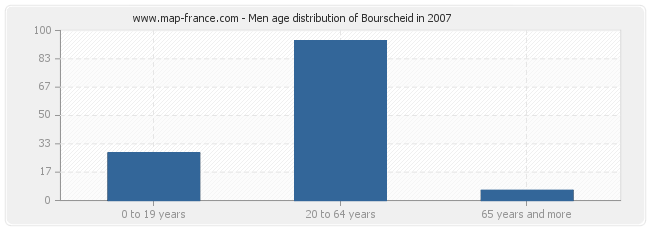 Men age distribution of Bourscheid in 2007