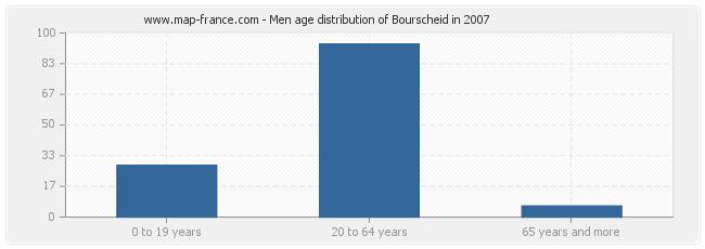 Men age distribution of Bourscheid in 2007