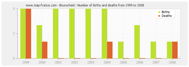Bourscheid : Number of births and deaths from 1999 to 2008