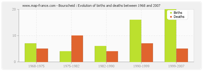 Bourscheid : Evolution of births and deaths between 1968 and 2007
