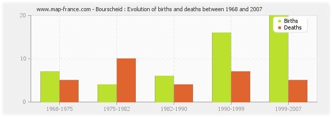 Bourscheid : Evolution of births and deaths between 1968 and 2007