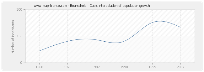 Bourscheid : Cubic interpolation of population growth