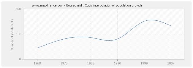 Bourscheid : Cubic interpolation of population growth