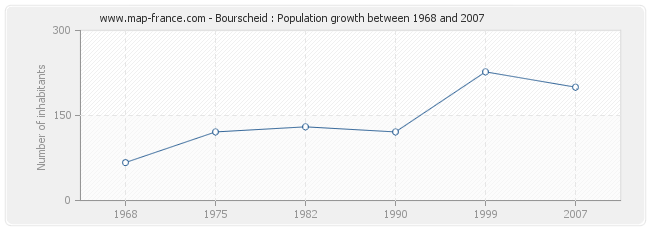 Population Bourscheid