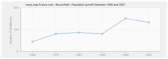Population Bourscheid