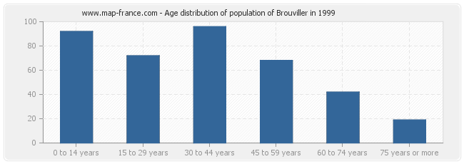Age distribution of population of Brouviller in 1999