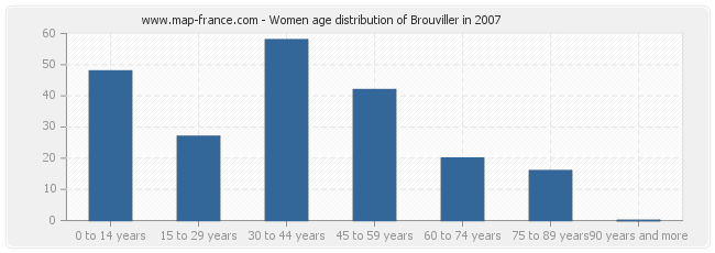 Women age distribution of Brouviller in 2007