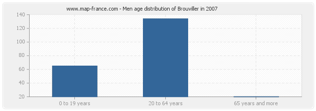 Men age distribution of Brouviller in 2007