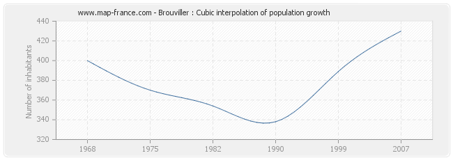 Brouviller : Cubic interpolation of population growth