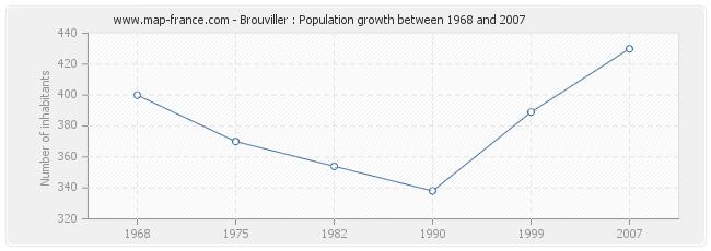 Population Brouviller