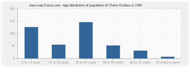Age distribution of population of Charly-Oradour in 1999