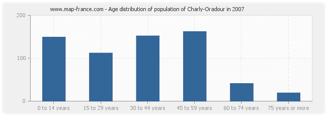 Age distribution of population of Charly-Oradour in 2007