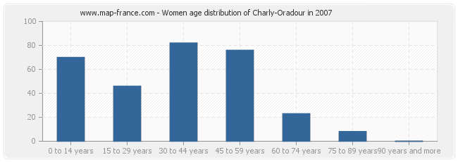 Women age distribution of Charly-Oradour in 2007