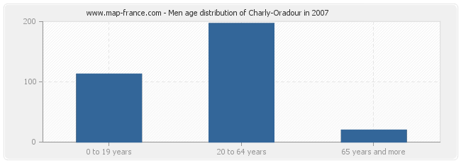Men age distribution of Charly-Oradour in 2007