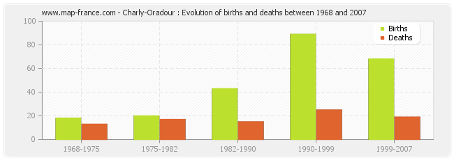 Charly-Oradour : Evolution of births and deaths between 1968 and 2007