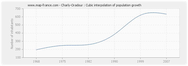 Charly-Oradour : Cubic interpolation of population growth