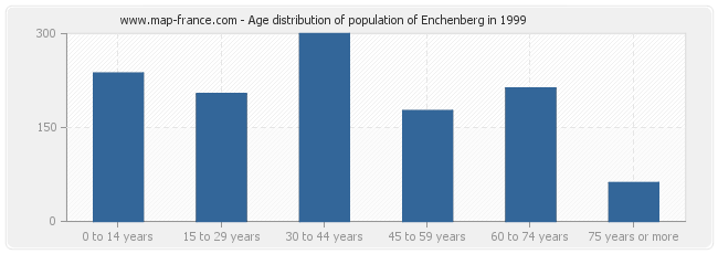 Age distribution of population of Enchenberg in 1999