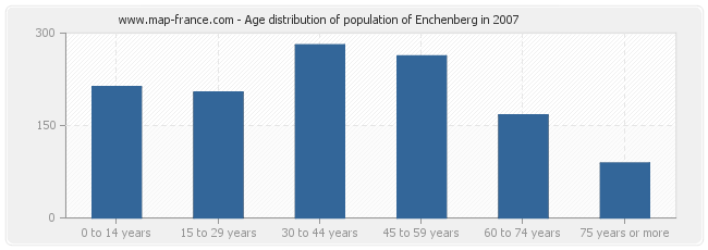 Age distribution of population of Enchenberg in 2007