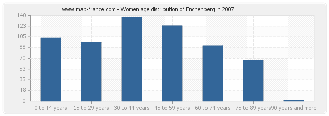 Women age distribution of Enchenberg in 2007