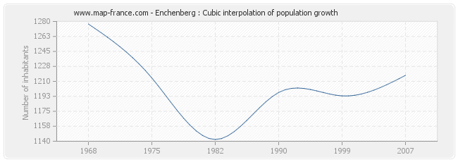 Enchenberg : Cubic interpolation of population growth