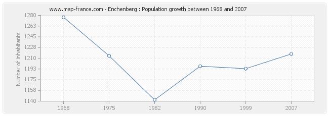 Population Enchenberg