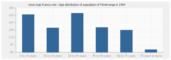 Age distribution of population of Fénétrange in 1999