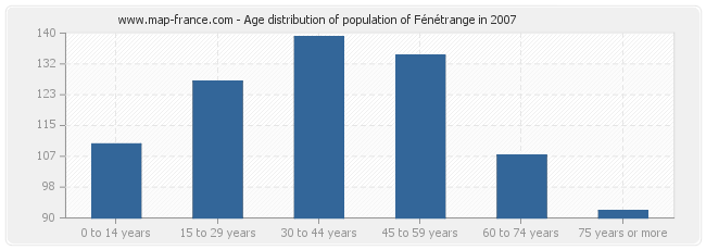 Age distribution of population of Fénétrange in 2007