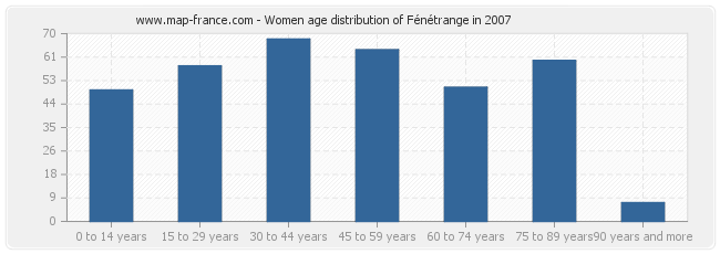 Women age distribution of Fénétrange in 2007