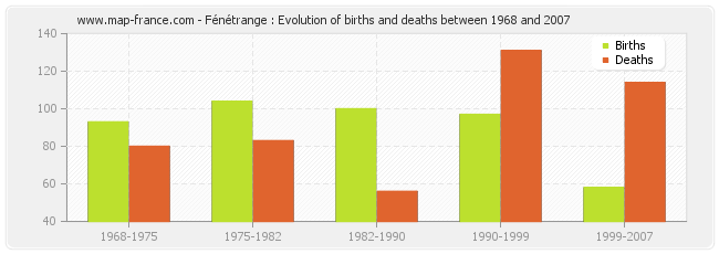 Fénétrange : Evolution of births and deaths between 1968 and 2007
