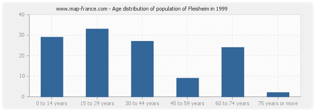 Age distribution of population of Fleisheim in 1999
