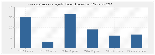Age distribution of population of Fleisheim in 2007