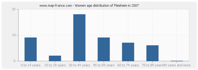 Women age distribution of Fleisheim in 2007