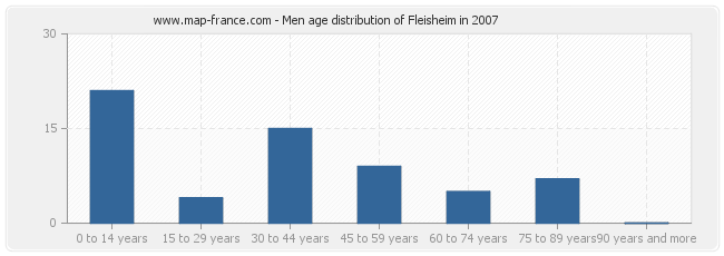 Men age distribution of Fleisheim in 2007