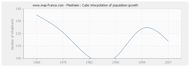 Fleisheim : Cubic interpolation of population growth