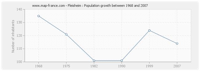 Population Fleisheim