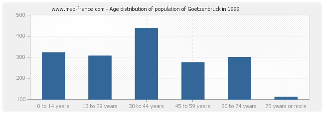 Age distribution of population of Goetzenbruck in 1999