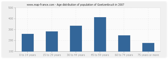Age distribution of population of Goetzenbruck in 2007