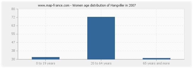 Women age distribution of Hangviller in 2007
