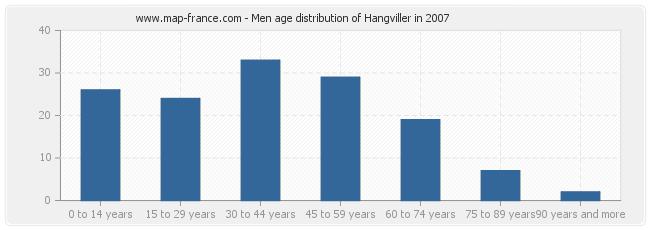 Men age distribution of Hangviller in 2007