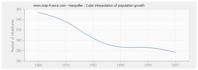 Hangviller : Cubic interpolation of population growth