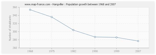 Population Hangviller